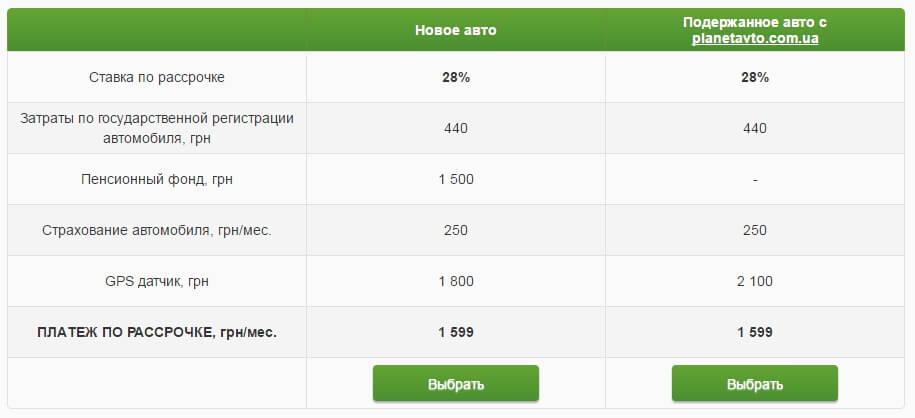 Взять кредит в приватбанке наличными украина